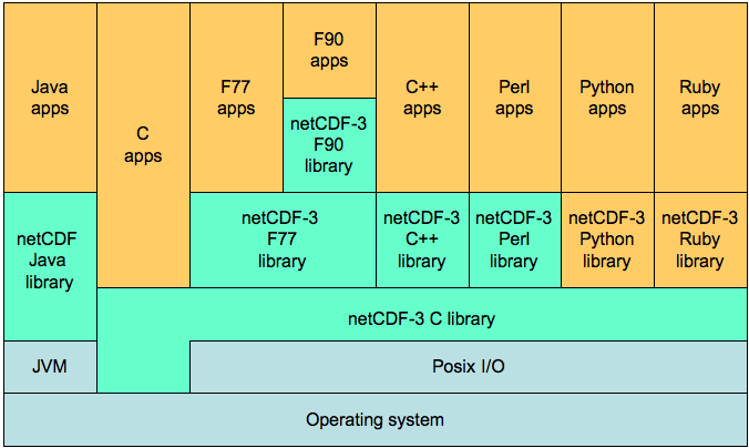 Section: 5 7 Architecture of NetCDF APIs and Libraries