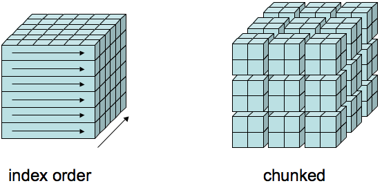Section: 15 10 Chunking